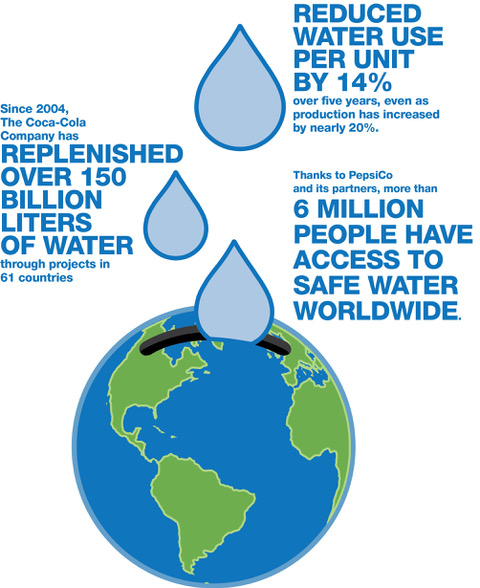 Since 2004, the Coca-Cola Company has replenished over 150 billion liters of water through projects in 61 countries.