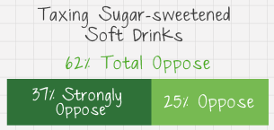 Taxing sugar-sweetened soft drinks